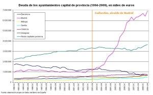 deuda-ayuntamientos españoles