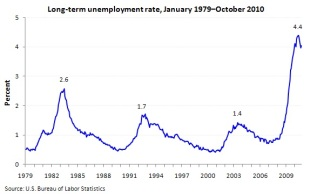 long term unemployment USA