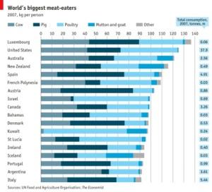 meat consumption per capita