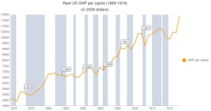 US gdp 1869_1918