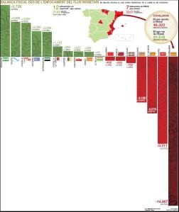 balanzas fiscales 2005