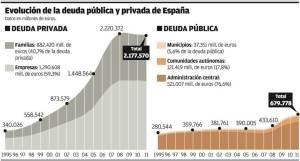 deuda familias españa