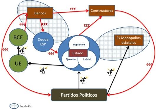 diagrama del poder en ESP
