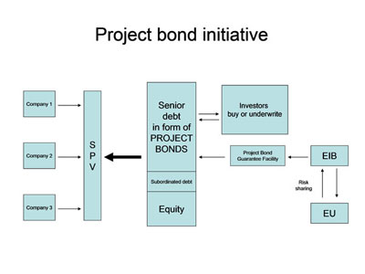 project_bond_initiative_en[1]